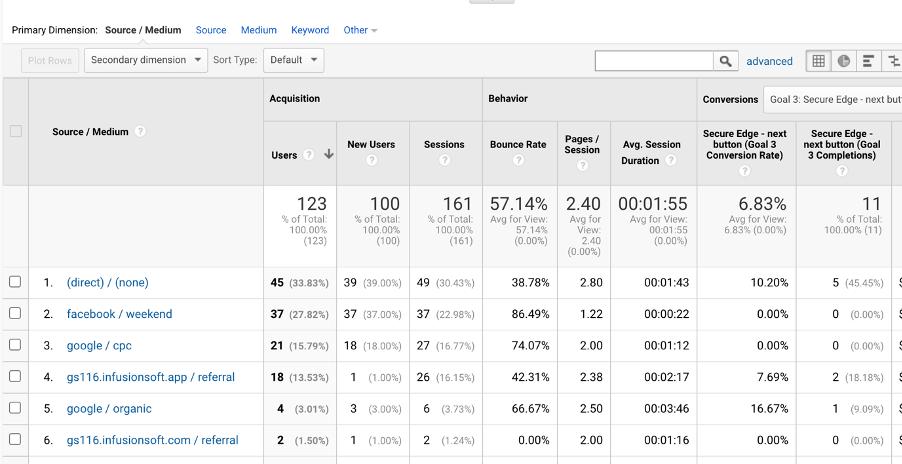 Google Analytics | Paul Green's MSP Marketing